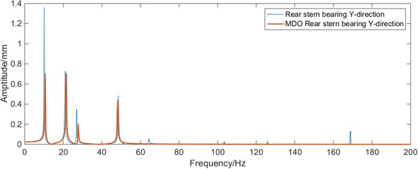 Whirling vibration frequency response curves of the bearing before and after MDO