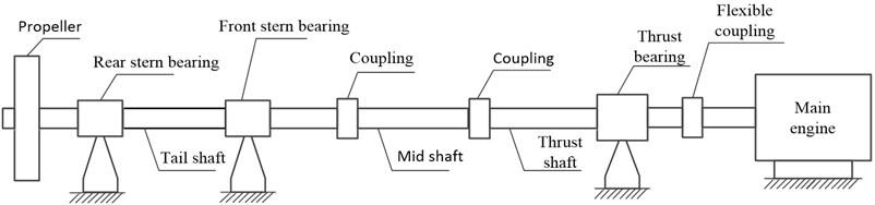 Shafting layout diagram