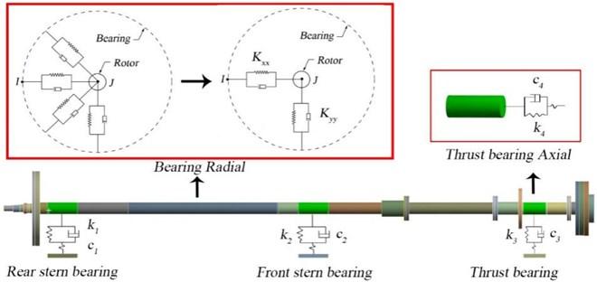 Shafting simplification diagram