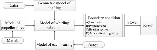 Simulation flow of whirling vibration