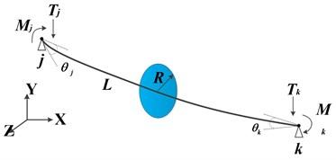 Stress analysis diagram of beam element