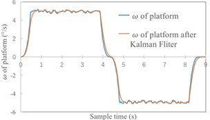 Simulation results with Kalman filter