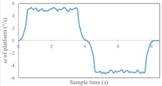 Simulation results without Kalman filter
