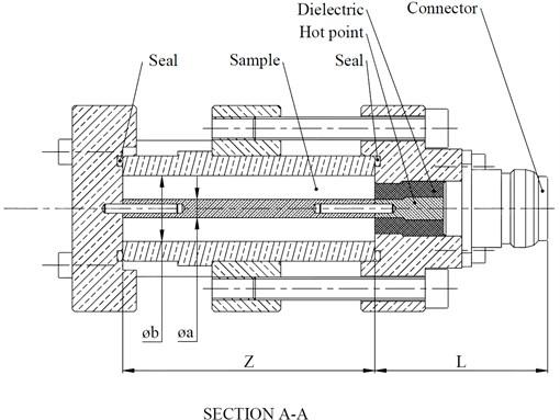 A coaxial test fixture design