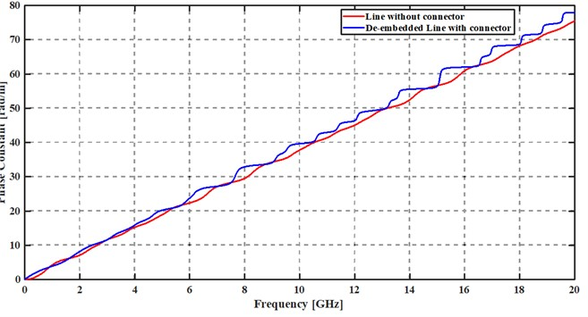Phase constants of ideal line after extraction from electromagnetic simulations: use of Eq. (20a)