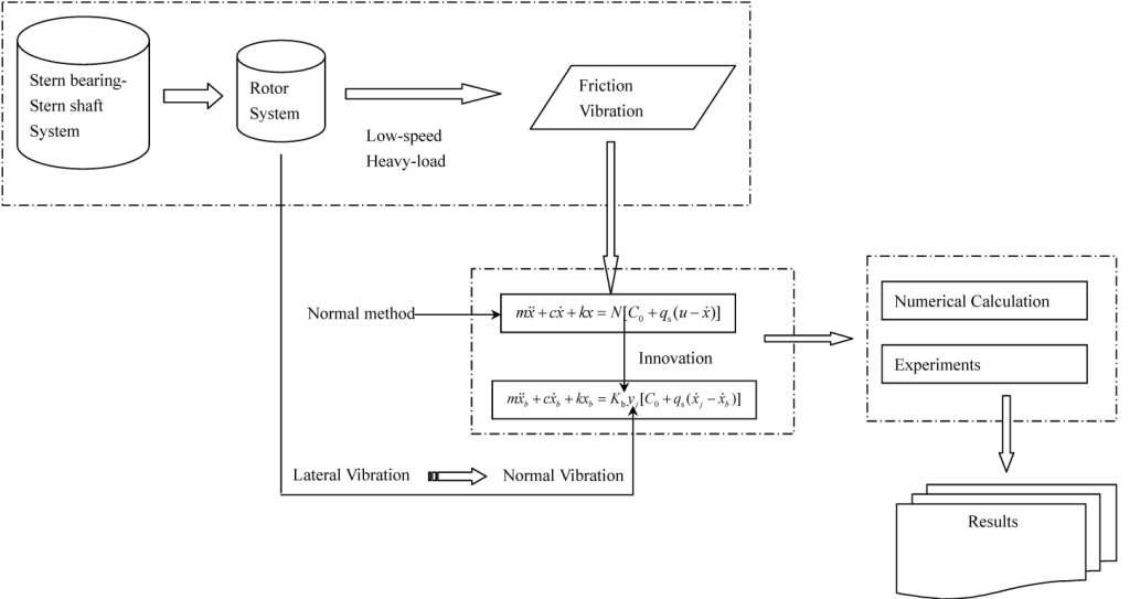Research on the influence of the normal vibration on the friction-induced vibration of the water-lubricated stern bearing