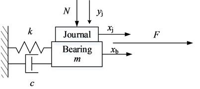Simple model of friction-induced vibration