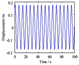 Motion morphology of friction-induced vibration equation with A= 1 m and w= 10 Hz