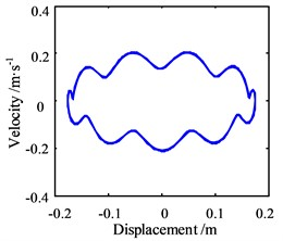 Motion morphology of friction-induced vibration equation with A=1 m and w=10 Hz