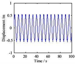 Motion morphology of friction-induced vibration equation with A= 10 m and w= 10 Hz