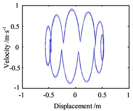 Motion morphology of friction-induced vibration equation with A=10 m and w=10 Hz