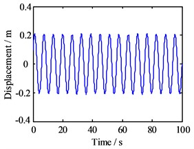 Motion morphology of friction-induced vibration equation with A=10 m and w=100 Hz