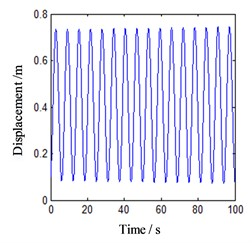 Motion morphology of friction-induced vibration equation without considering lateral vibration