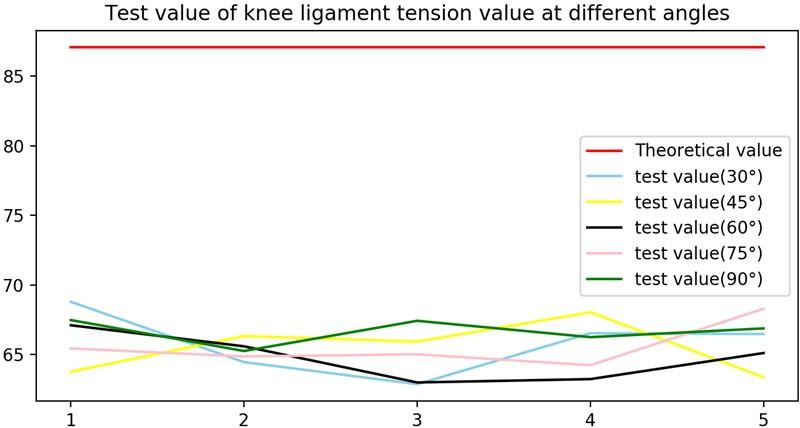 Knee anterior cruciate ligament bio stiffness measuring instrument