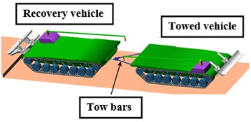 MBD model of the military recovery and towed vehicles