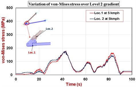 Variation of von-Mises stresses on left and right tow bars over Level 2 gradient