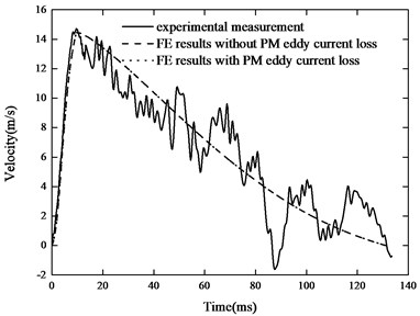 Comparison of experimental a) distance-time and b) velocity-time characteristics  with those calculated by simulation