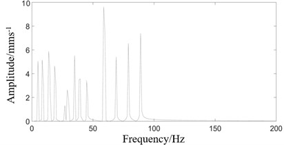 Frequency spectrum of rolling mill vibration response under three excitation combinations