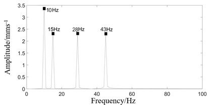 Frequency spectrum of rolling mill vibration response under four excitation combinations