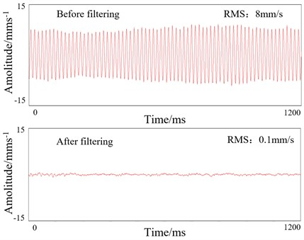 Vibration RMS of rolling mill before and after filtering