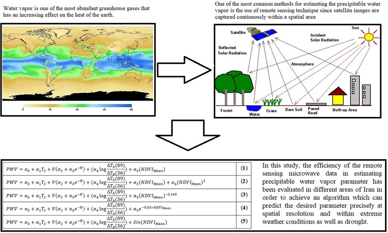 Forecasting probable maximum precipitation using innovative algorithm to estimate atmosphere precipitable water vapor