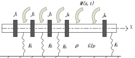 A shaft with multiple concentrated inertias and elastic supports under arbitrary excitation