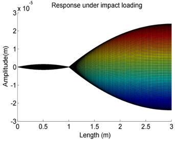 The effects of variations of the stiffness K on the forced vibration amplitude of Case 4