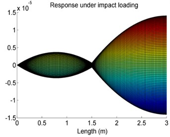 The effect of the position of the elastic supports on vibration response amplitude of Case 4