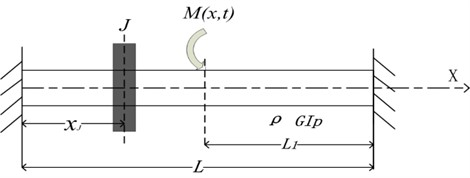 A shaft with a single concentrated inertia fixed at both ends under random loading