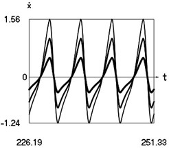Steady state motions of the system for the first value of frequency of excitation and  f= –1 (thin line), f= –2/3 (line of medium thickness), f= –1/3 (thick line)