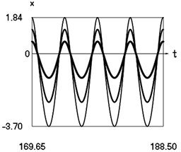 Steady state motions of the system for the second value of frequency of excitation and  f= –1 (thin line), f= –2/3 (line of medium thickness), f= –1/3 (thick line)