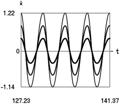 Steady state motions of the system for the third value of frequency of excitation and  f= –1 (thin line), f= –2/3 (line of medium thickness), f= –1/3 (thick line)