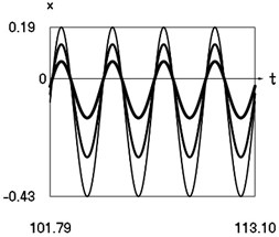 Steady state motions of the system for the fourth value of frequency of excitation and  f= –1 (thin line), f= –2/3 (line of medium thickness), f= –1/3 (thick line)