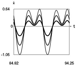 Steady state motions of the system for the fifth value of frequency of excitation and  f= –1 (thin line), f= –2/3 (line of medium thickness), f= –1/3 (thick line)