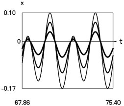 Steady state motions of the system for the sixth value of frequency of excitation and  f= –1 (thin line), f= –2/3 (line of medium thickness), f= –1/3 (thick line)