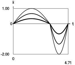 Dynamics of the system for the initial conditions of motion t=0, x0=0, x˙0= –1 (thin line), t=0, x0=0, x˙0= –2/3 (line of medium thickness) and t=0, x0=0, x˙0= –1/3 (thick line)
