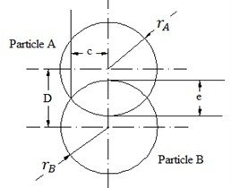 a) Particle-particle impact parameters, b) ball-wall spring mass diagram,  c) ball-ball spring mass diagram