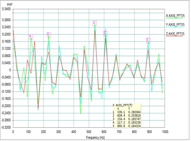 Testing results of damping with different positions at different rpm