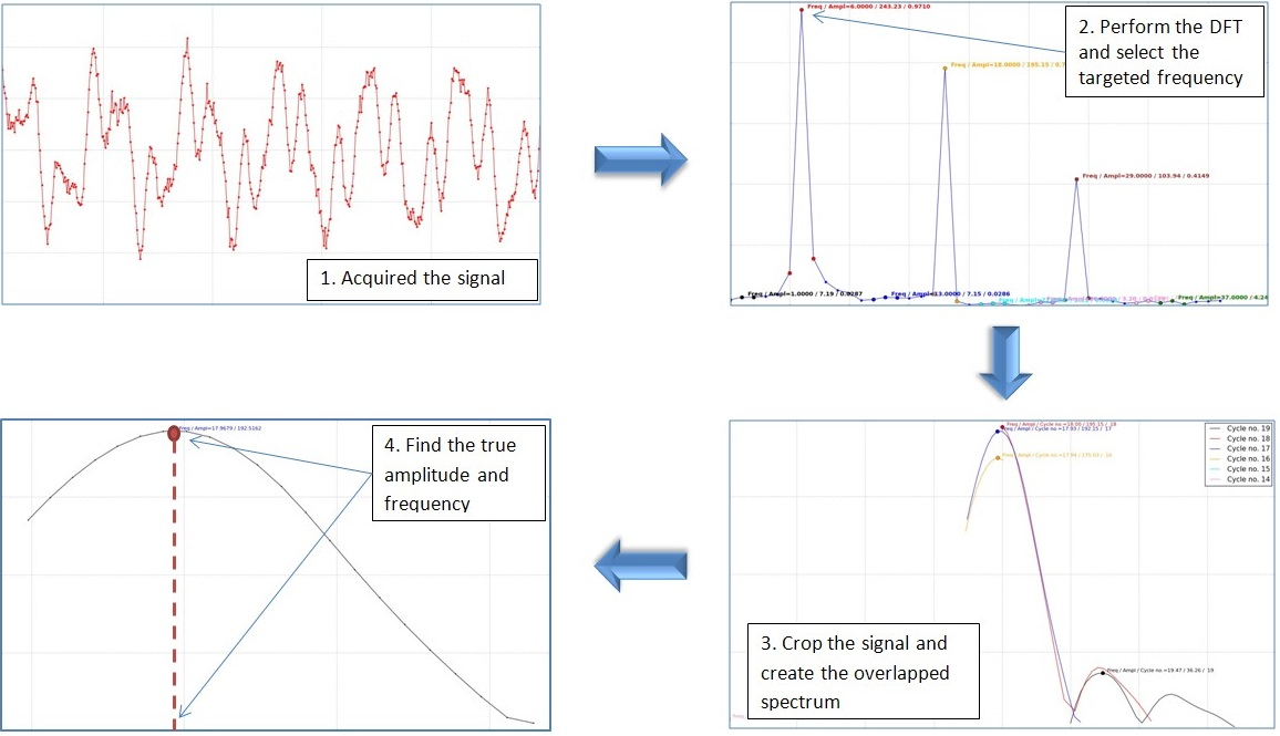 A versatile algorithm for estimating natural frequencies with high accuracy