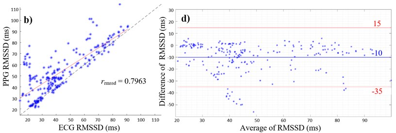 a) Scatterplot of ECG and PPG SDNN values with PCC; b) scatterplot of ECG and PPG RMSSD values with PCC; c) Bland-Altman plot with average of ECG and PPG SDNN values on the x-axis and differences between SDNN values on the y-axis (PPG SDNN values were subtracted from ECG SDNN values); d) Bland-Altman plot with average of ECG and PPG RMSSD values on the x-axis and  differences between RMSSD values on the y-axis (PPG RMSSD values were subtracted  from ECG RMSSD values), limits of agreement (red lines) and mean average (blue line)