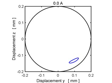 The steady state orbit of the rotor journal (current 0.0 A)