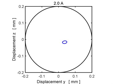 The steady state orbit of the rotor journal: a)1.5 A, b) 2.0 A