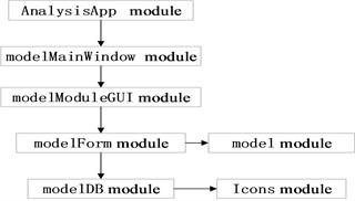 Call between program modules