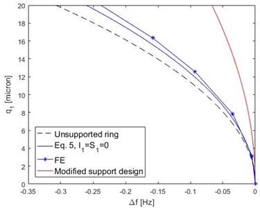 Frequency backbone curves for ring and 16 supports structure