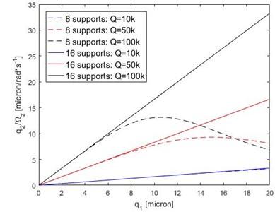 Sense response amplitude in operative condition, parametrical analysis on Q-factor