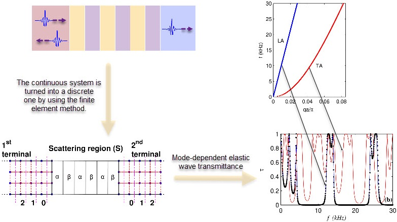 Simulation of elastic wave transmission in phononic crystal waveguides