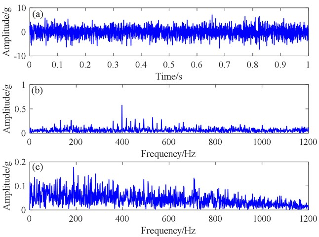 Signal diagrams generated by engineering data:  a) time domain signal, b) spectrogram, c) spectrum of envelope signal