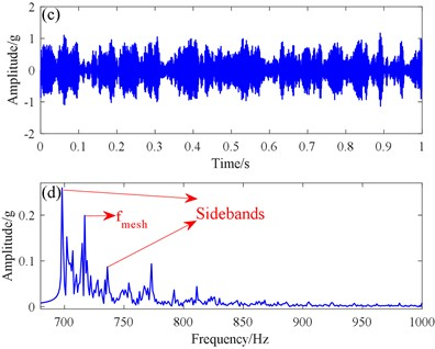 Traditional SR method and proposed SR methods: a) time domain signal, b) spectrogram from the traditional SR method, c) time domain signal, d) spectrogram from the proposed SR method