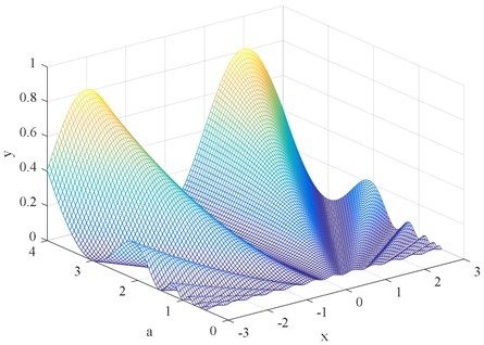 Three-dimensional potential function graph