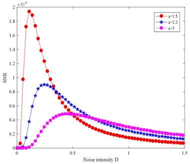 Underdamped SR output SNR diagram